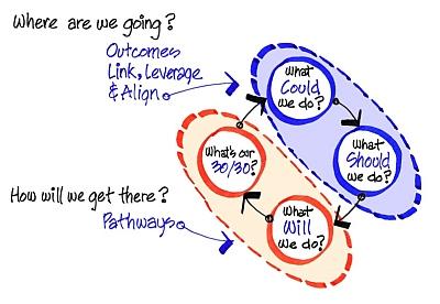 Strategic Doing Image